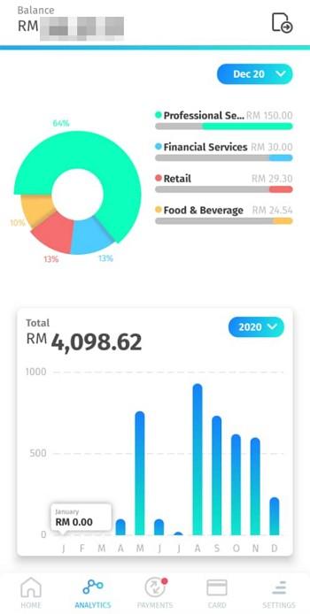 analisis perbelanjaan di BigPay