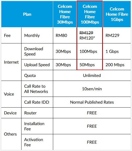 nilai download dan upload speed sebenar celcom 100mbps