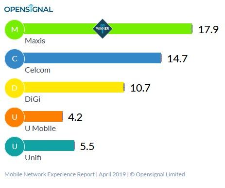 Kelajuan internet 4G di Malaysia